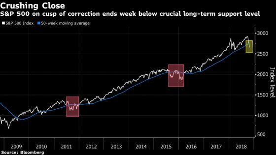 Last Defense Line Crumbles With S&P 500 on Verge of Correction