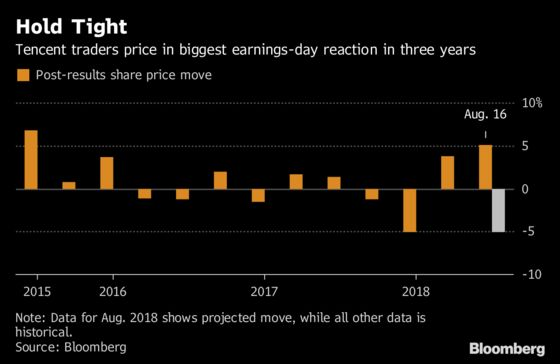 Tencent Traders Prepare for Wildest Earnings Reaction Since 2015