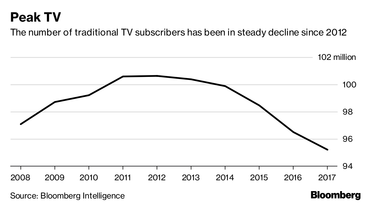 Who Killed the Great American Cable-TV Bundle? - Bloomberg