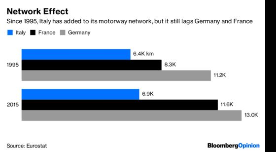 Fixing Italy'sInfrastructure Market