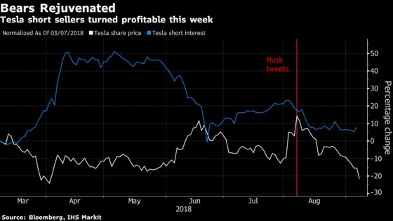 As Tesla Shares Go Up in Smoke, Short Investors Go to the Bank