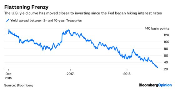 Jerome Powell Hints at a Little Trouble With the Curve