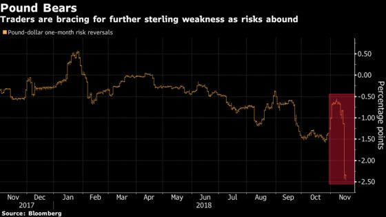 Pound Outlook Is Most Bearish Since Brexit Vote