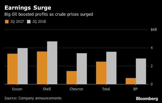 Big Oil's Winners and Losers Emerge as Crude Prices Surge