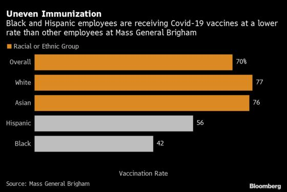 Mass General Confronts Vaccine Racial Inequity Rooted in History