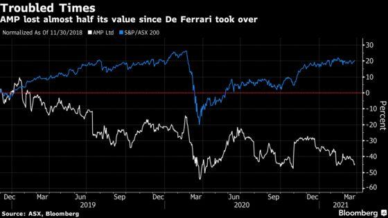 Clock Ticks on AMP CEO De Ferrari as Board Weighs New Leadership