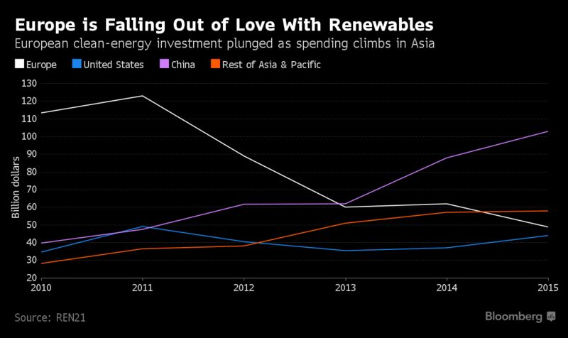 Image result for Bloomberg EU renewable investment 2016