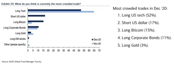 Fund Managers See Bitcoin Trade Crowded as Institutions Jump In