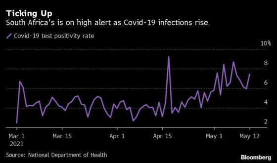 Charts Show South Africa Coronavirus Resurgence Is Imminent