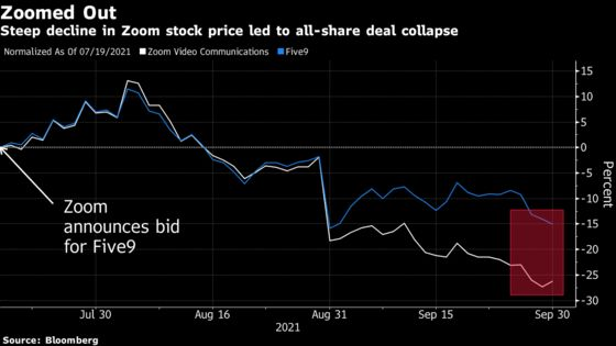 Zoom, Five9 Scrap $14.7 Billion Deal as Investors Vote No