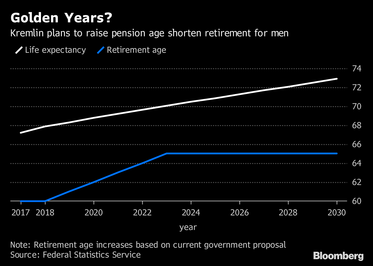 Will raising the retirement age in 2019 81
