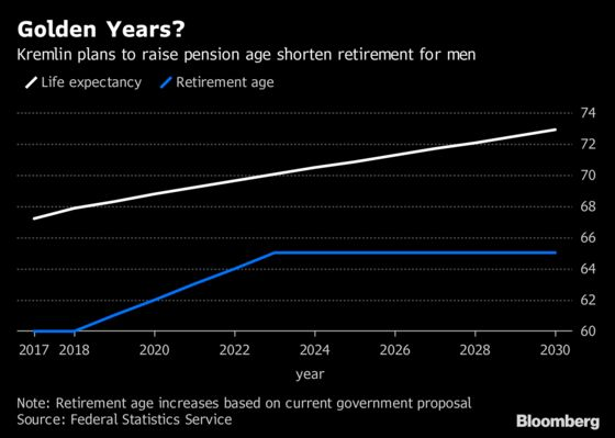 The Kremlin Thinks Five Years of Retirement Is Plenty