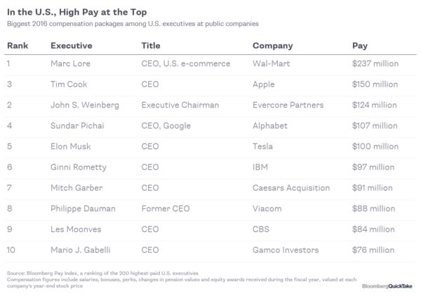 Executive Pay - Bloomberg