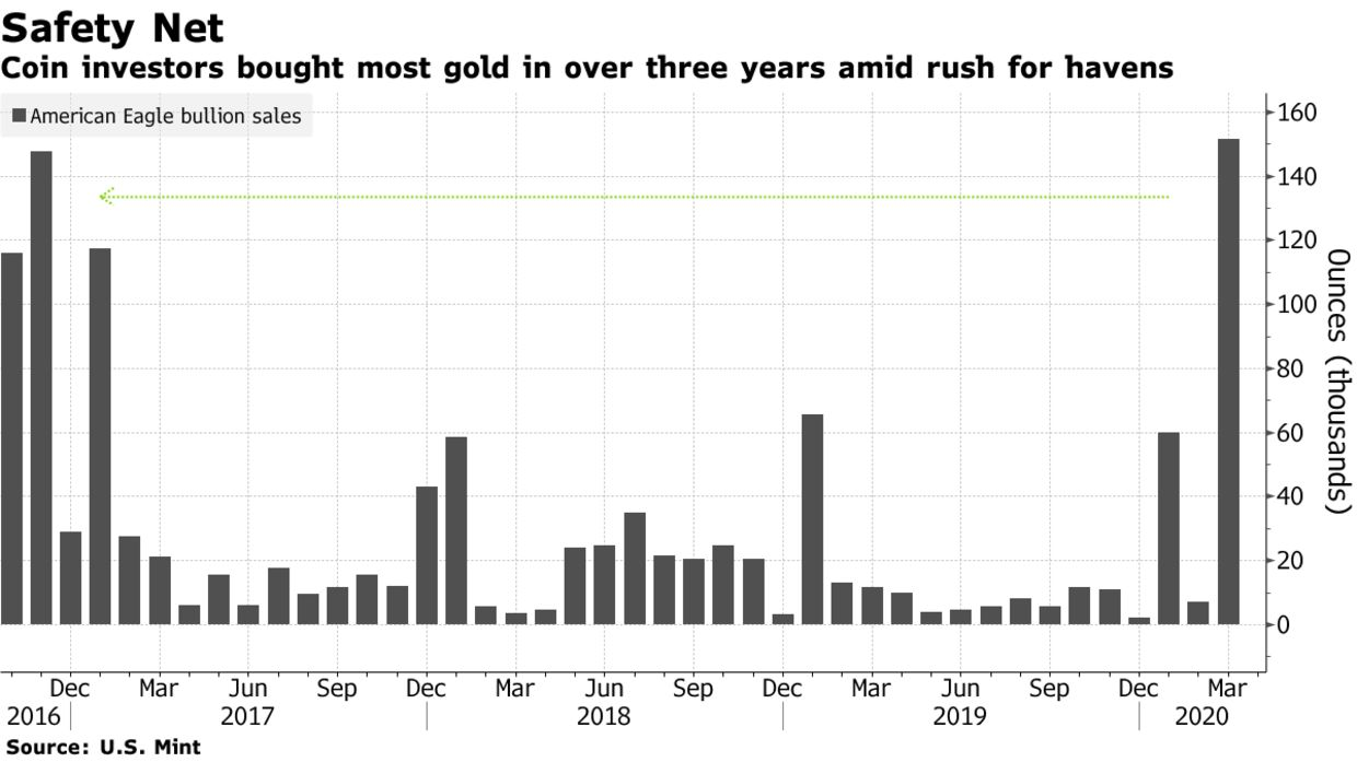 Coin investors bought most gold in over three years amid rush for havens