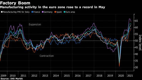 Euro-Area Factory Bottlenecks Curb Output and Fuel Inflation