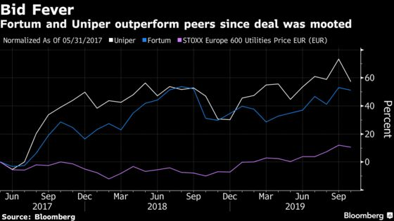 Finnish Utility Fortum to Gain Majority Stake in Germany's Uniper