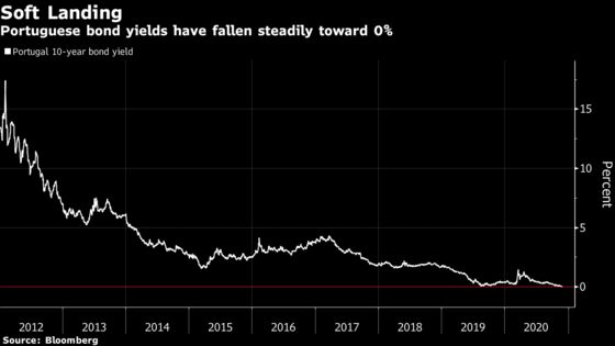 Europe's One-Time Bond Market Pariahs Now Locked in Race to 0%