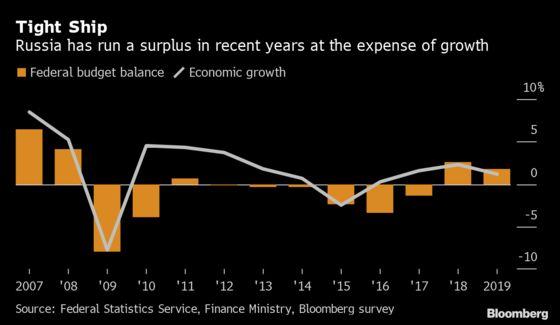 Putin Decides Low-Growth Russia Could Use Help From Keynes