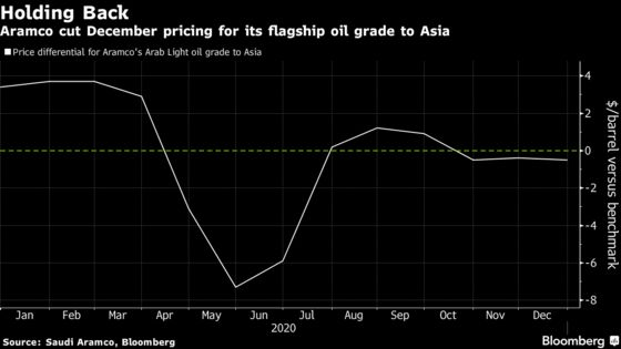 Saudis Cut Oil Prices for Asia as Virus Clouds Energy Market