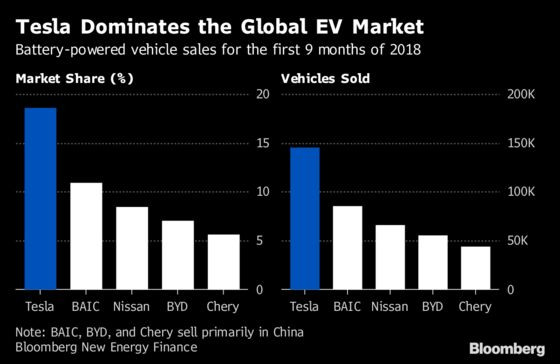 Tesla's Life After Hell: 7 Charts ShowMusk on Firmer Footing