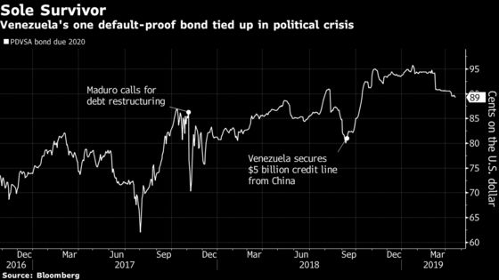 Venezuela's Lone Undefaulted Bond Is Set for Guaido Lifeline