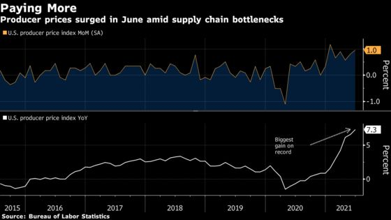Producer Prices in U.S. Surge in June, Exceeding Forecasts