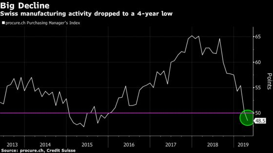 Swiss Manufacturing Activity Contracts for First Time Since 2015
