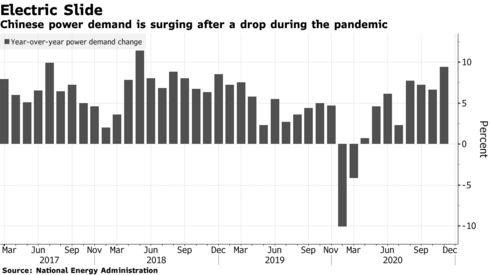 Chinese power demand is surging after a drop during the pandemic