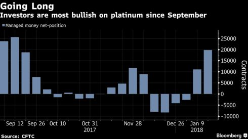 Worst Returning Precious Metal In 2017 Becomes Fund Darling Bloomberg