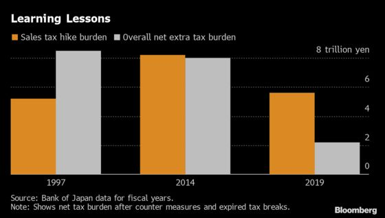 Japan Tries to Learn Lessons From Its 2014 Sales Tax Blow