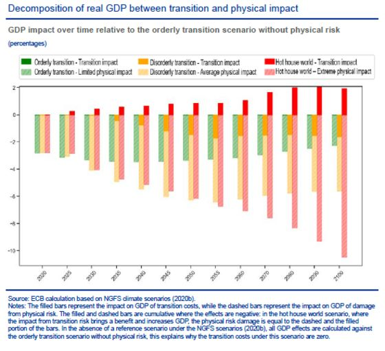 ECB Says Ignoring Climate Change May Decimate Europe's Economy