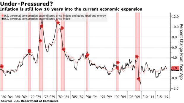 Inflation is still low 10 years into the current economic expansion