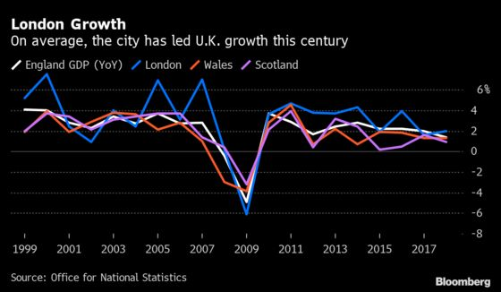 London's Economy Shaken With Covid Curbs Adding to Brexit Fears