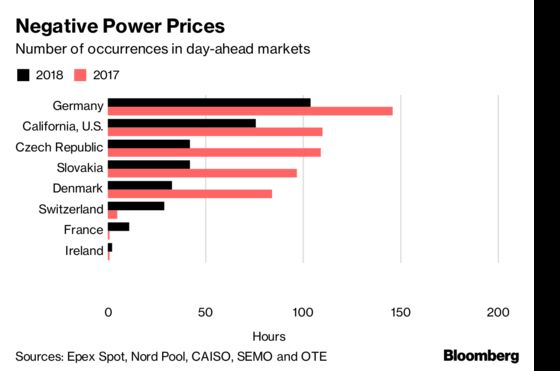 Power Worth Less Than Zero Spreads as Green Energy Floods the Grid