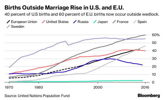 Almost Half of U.S. Births Happen Outside Marriage, Signaling Cultural Shift