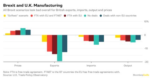 Brexit and UK Manufacturing