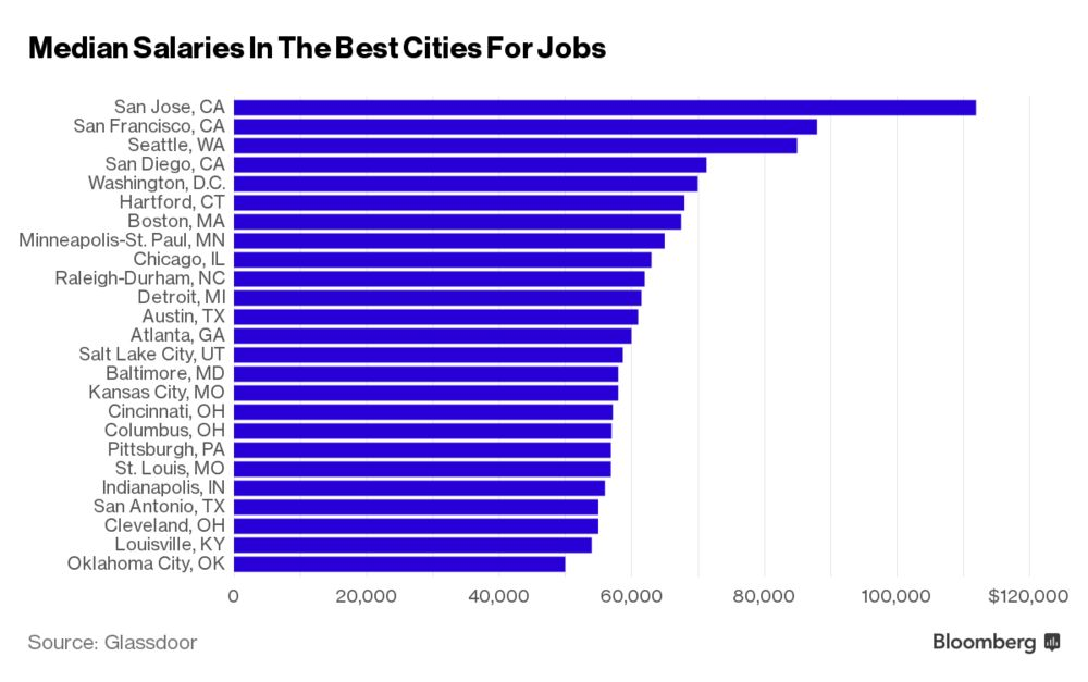 These Are The Best U S Cities For Jobs Bloomberg
