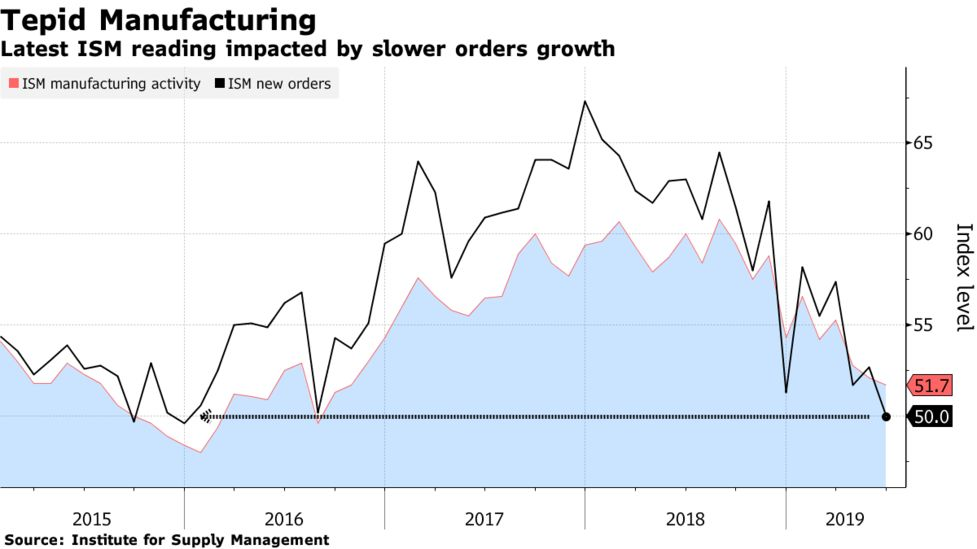 US ISM Index June 2019: Drops Less Than Forecast, Orders Fall