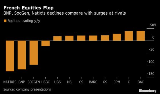 Natixis' Equity Derivatives Losses Soar to 250 Million Euros