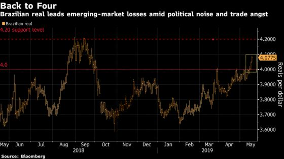 Brazil Piles on the Pain as It Leads Emerging Markets Lower