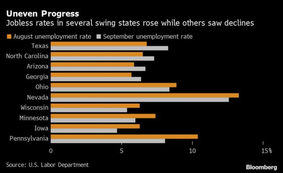 U.S. Swing States Saw Mixed Progress on Jobs in September