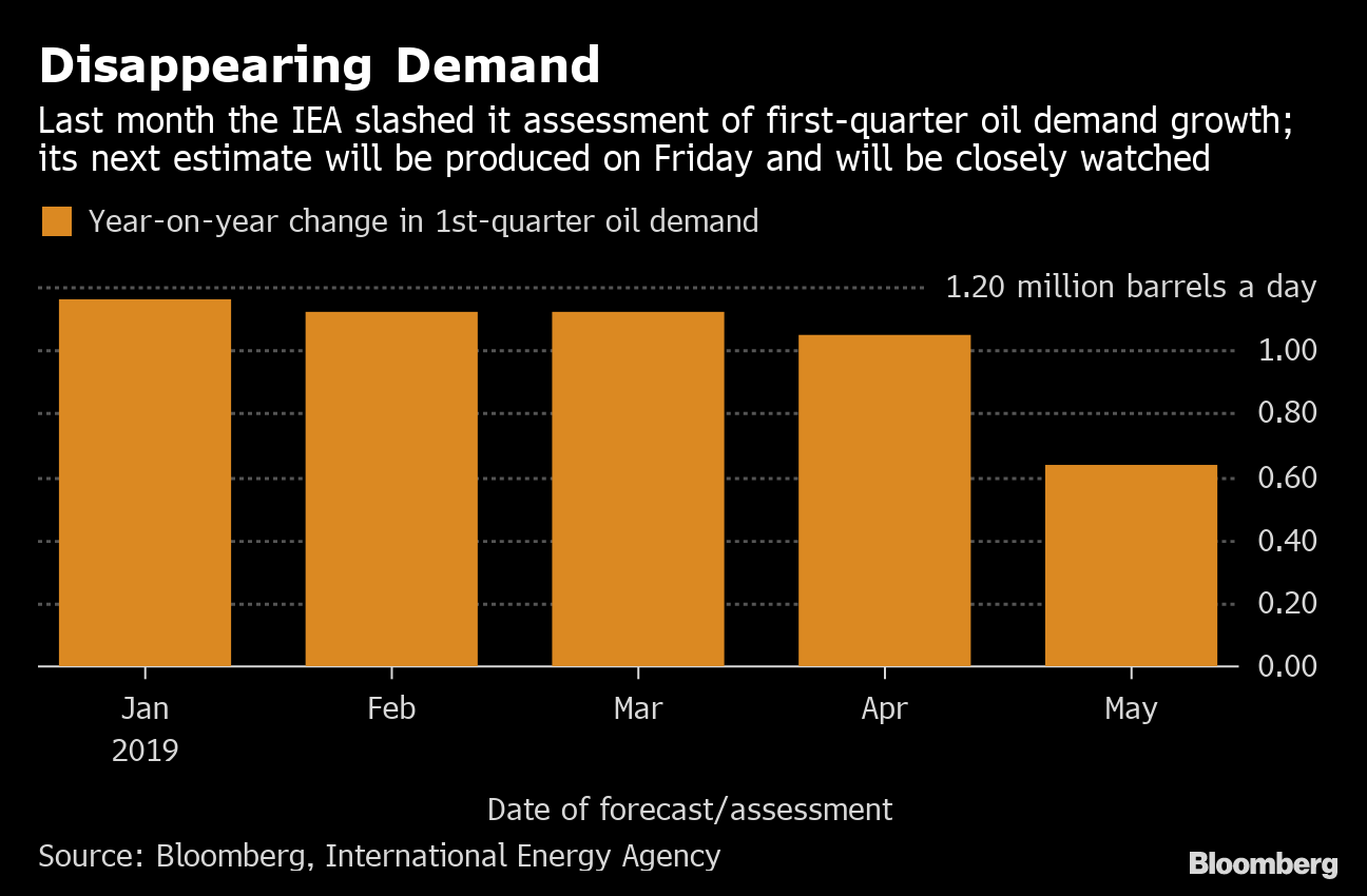 Oil Demand Signals Are Flashing Red as Price Dips Toward $50