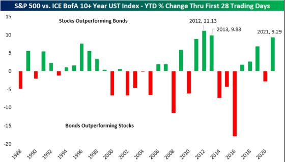 Stocks Are Outperforming Bonds by the Widest Margin Since 2013