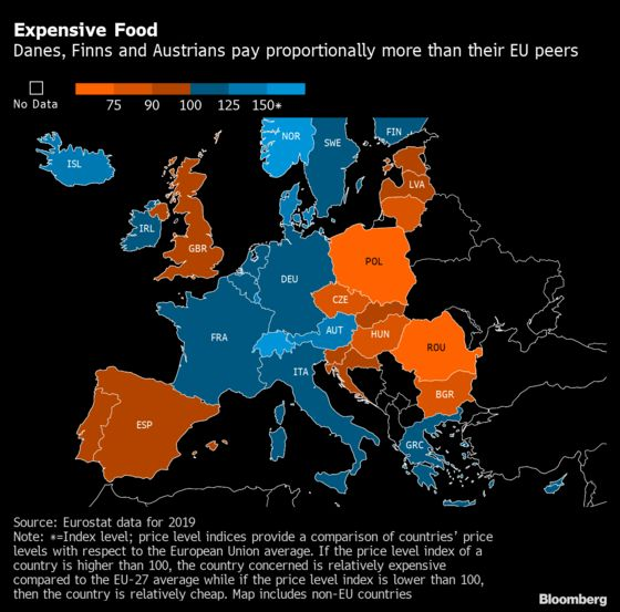 Austrians, Danes Pay More for Food Than Their EU Peers