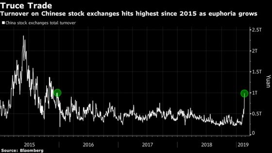 China Stock Turnover Hits Highest Since 2015 as Euphoria Grows