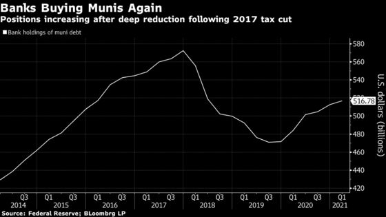Tax Hike Seen Luring Banks Back to Munis After Trump-Era Exodus