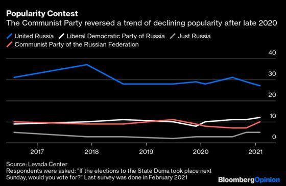 Russia's Communists Are Putin's Next Headache