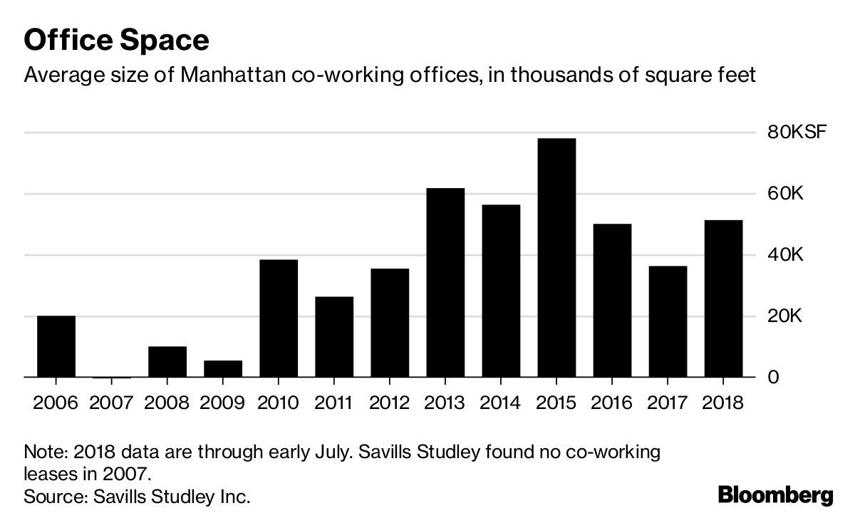 Note: 2018 Data Are Through Early July. Savills Studley Found No Co Working  Leases In 2007.