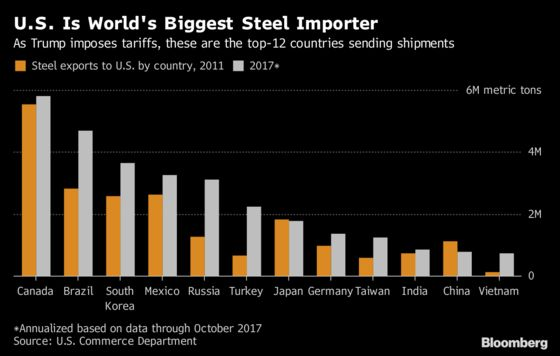 U.S. Allies Hit Back as Trump Revokes Steel Tariff Reprieve