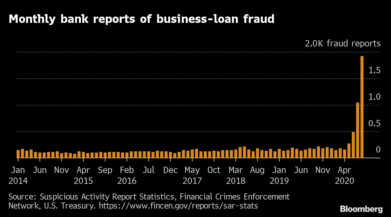 Banks Report Record Spike In Fraud As U S Business Aid Flows Bloomberg